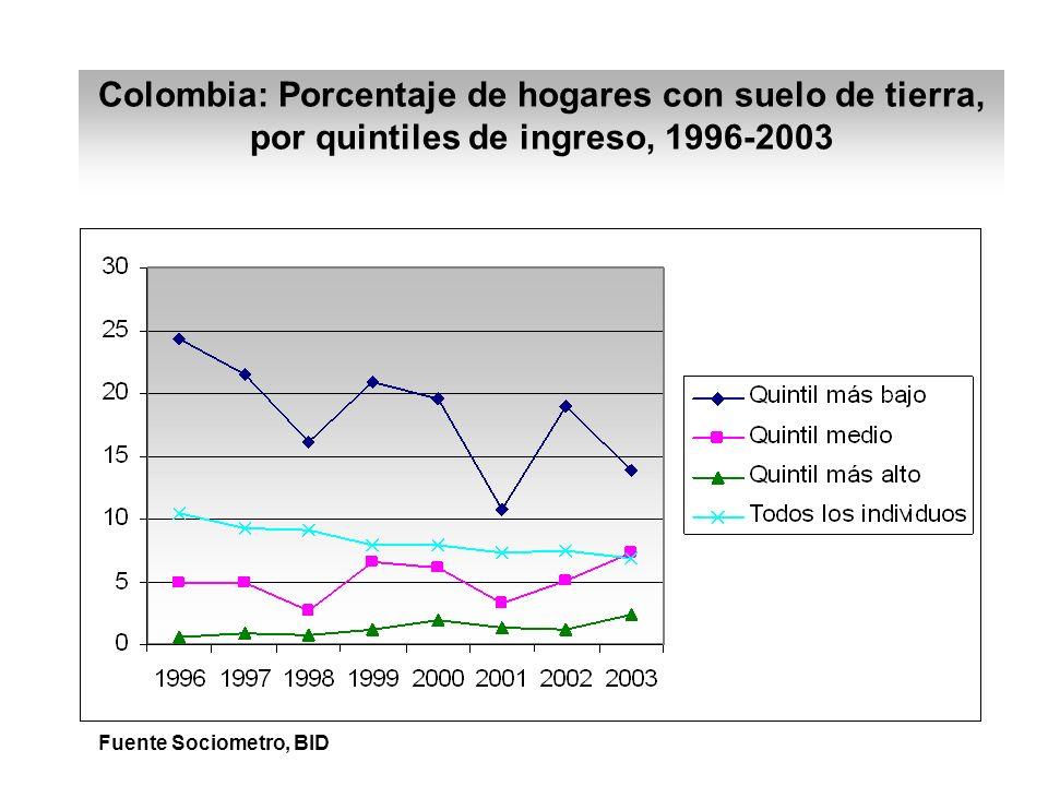 Colombia: Porcentaje de hogares con suelo de tierra, por quintiles de ingreso, 1996-2003