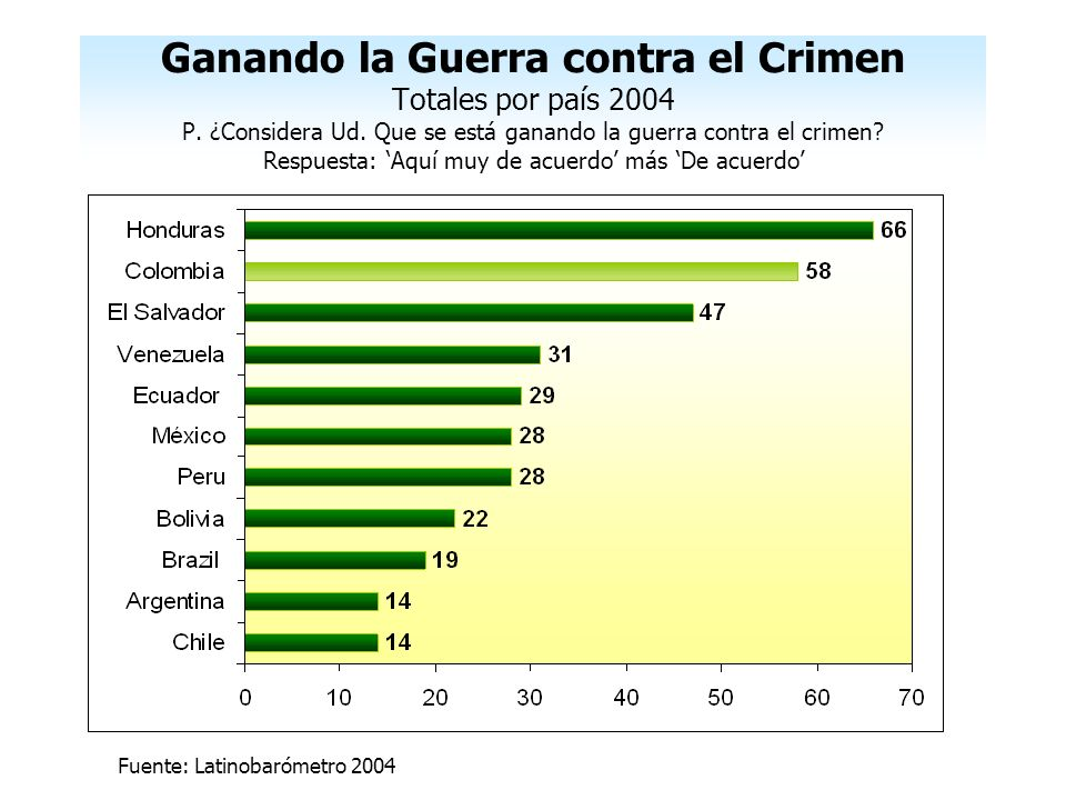 Ganando la Guerra contra el Crimen Totales por país 2004 P