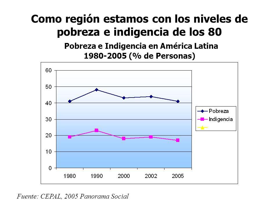 Como región estamos con los niveles de pobreza e indigencia de los 80 Pobreza e Indigencia en América Latina 1980-2005 (% de Personas)