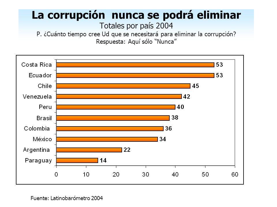 La corrupción nunca se podrá eliminar Totales por país 2004 P
