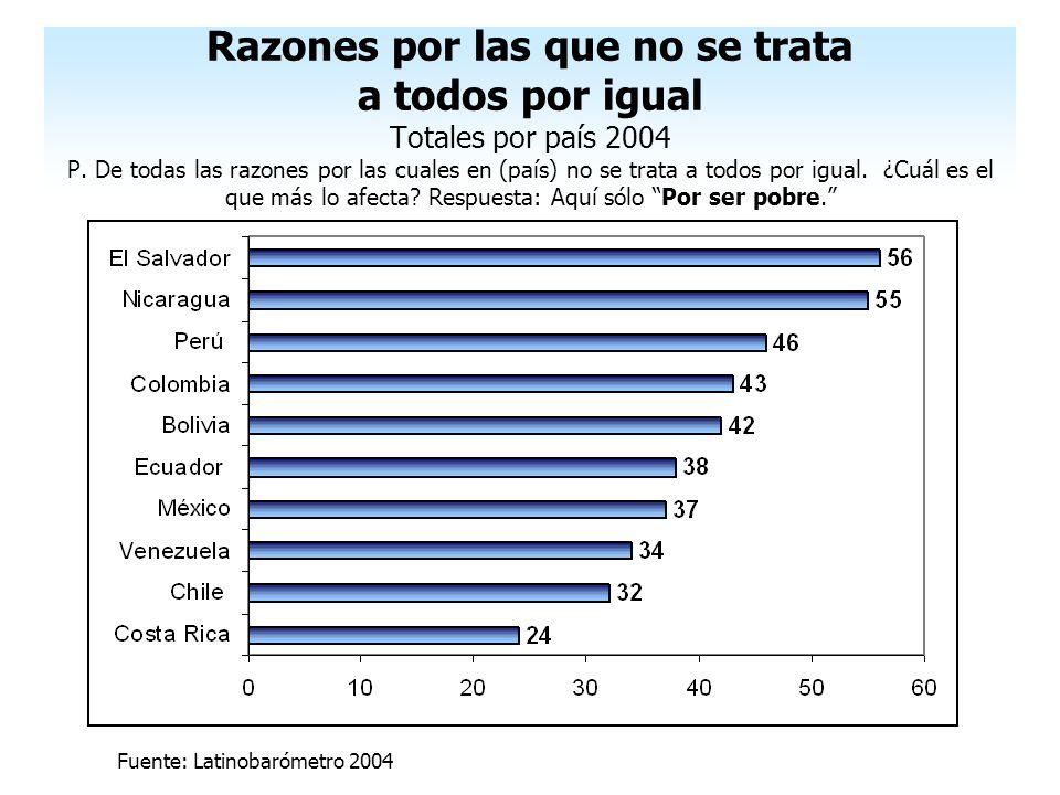 Razones por las que no se trata a todos por igual Totales por país 2004 P. De todas las razones por las cuales en (país) no se trata a todos por igual. ¿Cuál es el que más lo afecta Respuesta: Aquí sólo Por ser pobre.