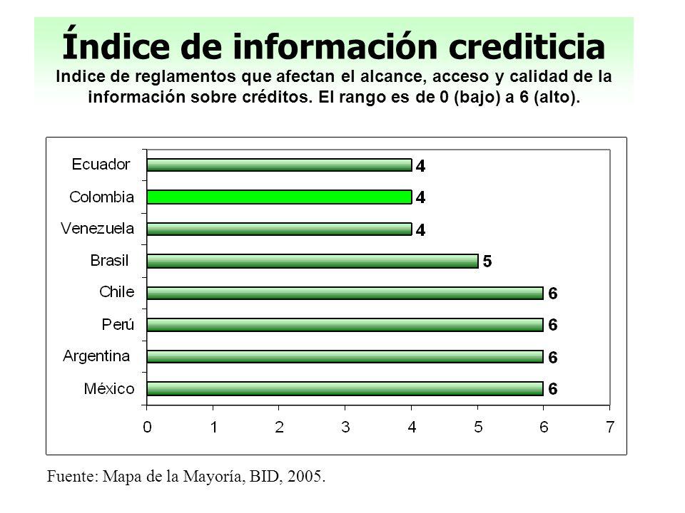 Índice de información crediticia Indice de reglamentos que afectan el alcance, acceso y calidad de la información sobre créditos. El rango es de 0 (bajo) a 6 (alto).