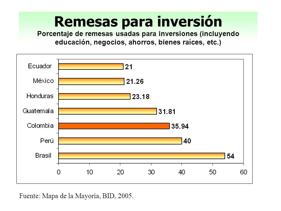 Remesas para inversión Porcentaje de remesas usadas para inversiones (incluyendo educación, negocios, ahorros, bienes raíces, etc.)