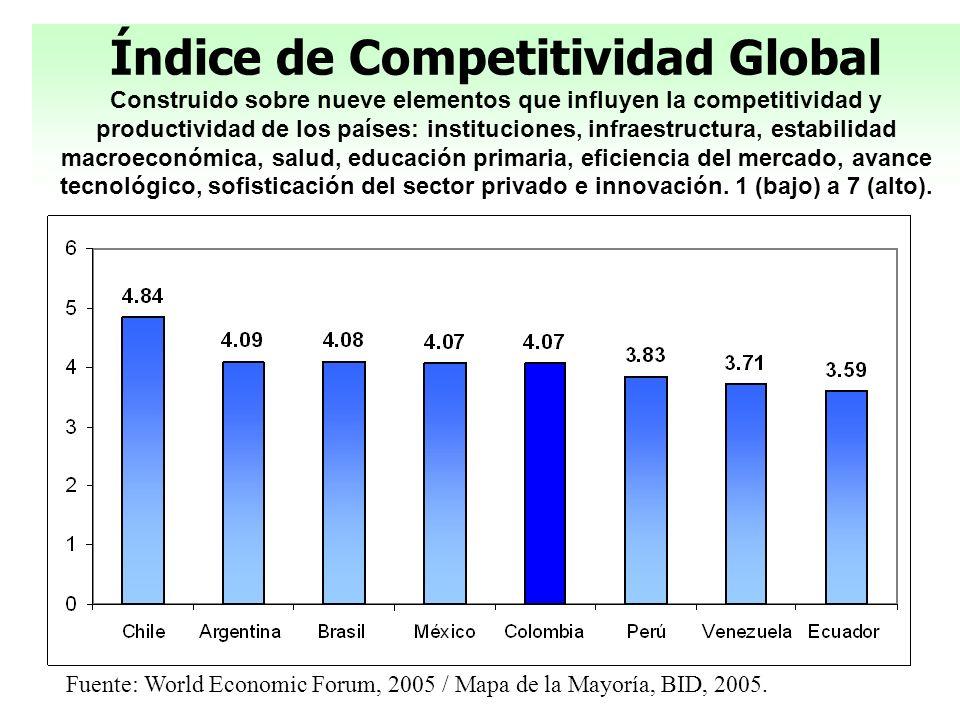 Índice de Competitividad Global Construido sobre nueve elementos que influyen la competitividad y productividad de los países: instituciones, infraestructura, estabilidad macroeconómica, salud, educación primaria, eficiencia del mercado, avance tecnológico, sofisticación del sector privado e innovación. 1 (bajo) a 7 (alto).