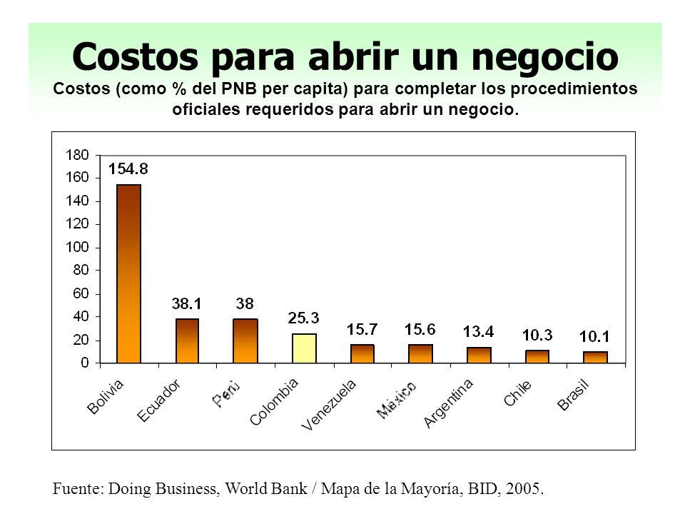 Costos para abrir un negocio Costos (como % del PNB per capita) para completar los procedimientos oficiales requeridos para abrir un negocio.