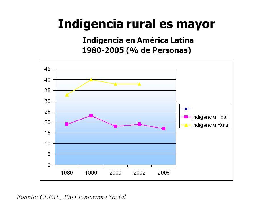 Indigencia rural es mayor Indigencia en América Latina 1980-2005 (% de Personas)