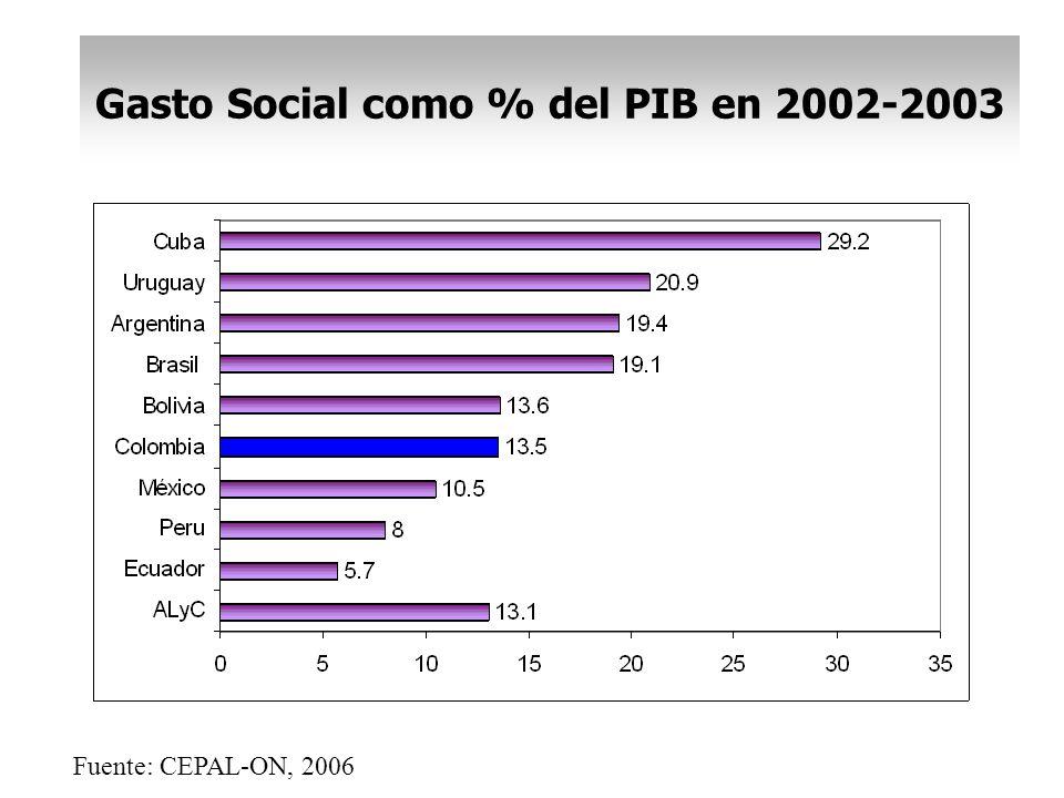 Gasto Social como % del PIB en 2002-2003
