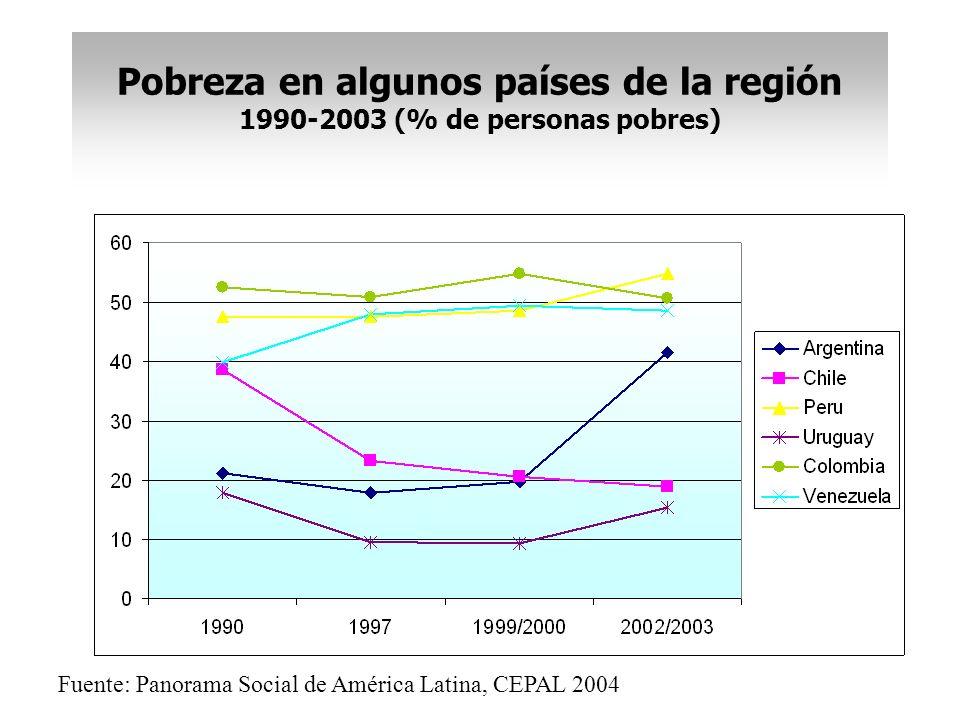 Pobreza en algunos países de la región 1990-2003 (% de personas pobres)