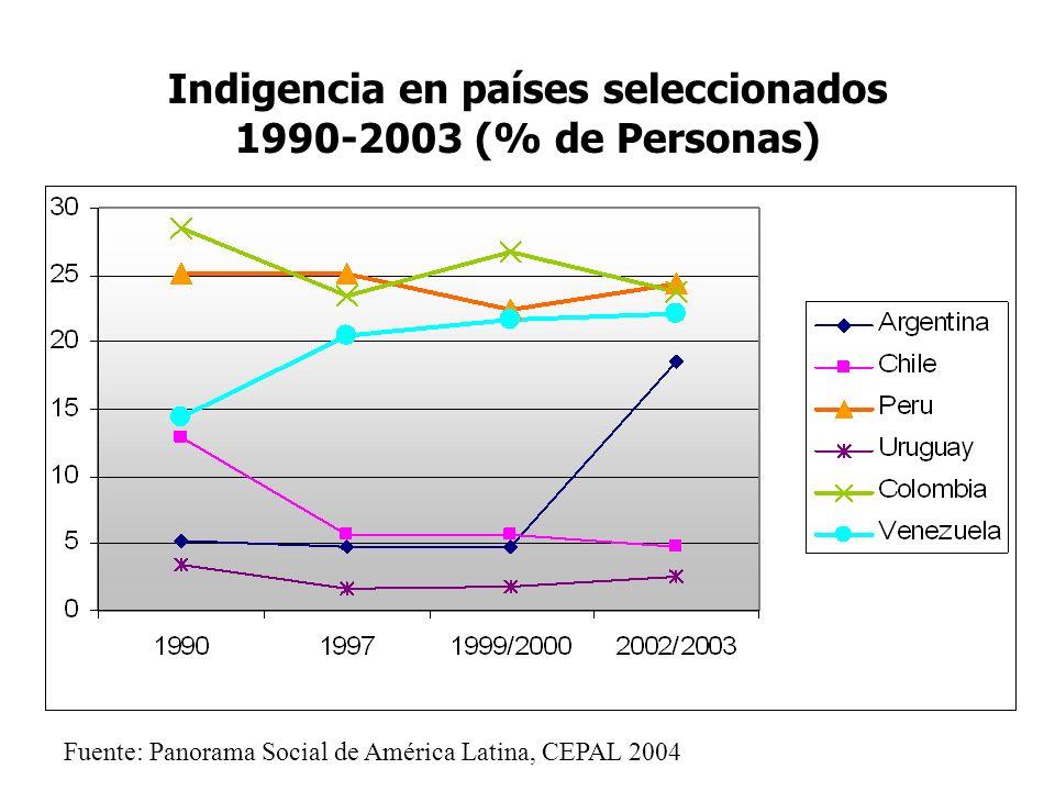 Indigencia en países seleccionados 1990-2003 (% de Personas)