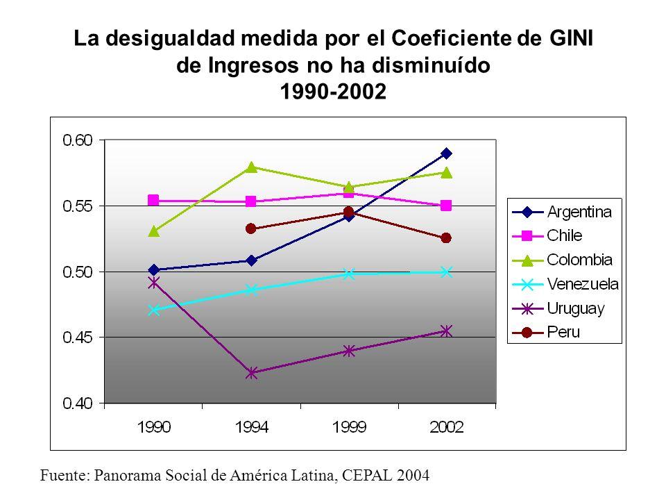 La desigualdad medida por el Coeficiente de GINI de Ingresos no ha disminuído 1990-2002