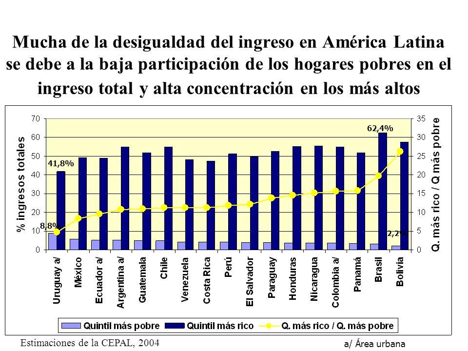 Mucha de la desigualdad del ingreso en América Latina se debe a la baja participación de los hogares pobres en el ingreso total y alta concentración en los más altos