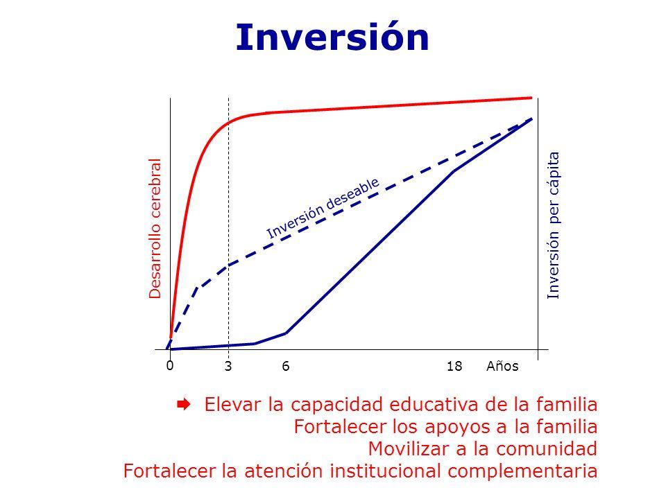 Inversión Elevar la capacidad educativa de la familia