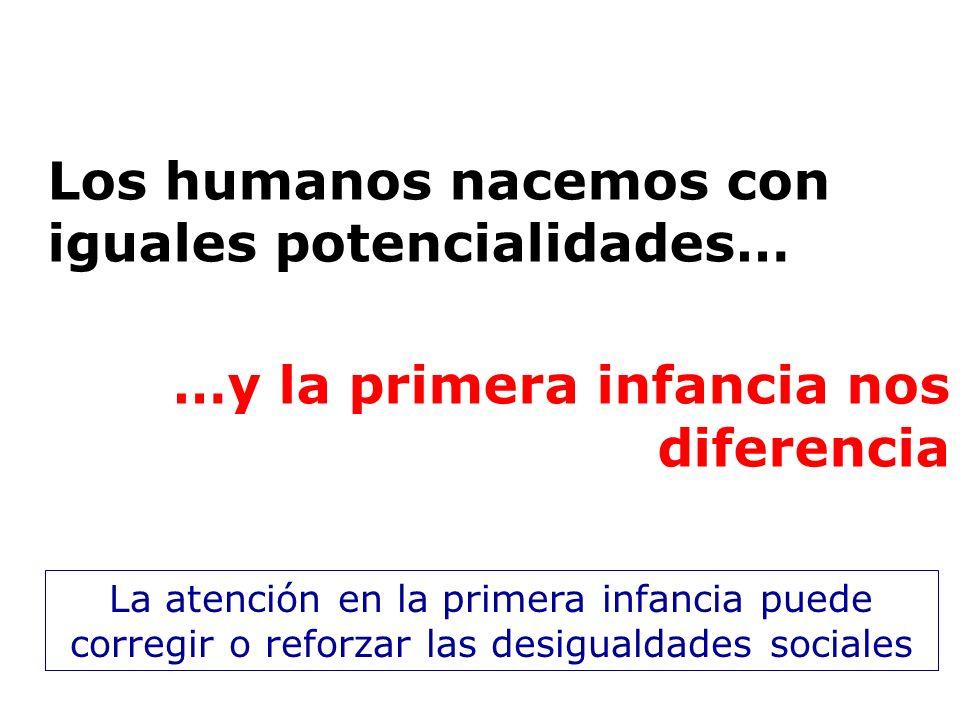 Los humanos nacemos con iguales potencialidades…