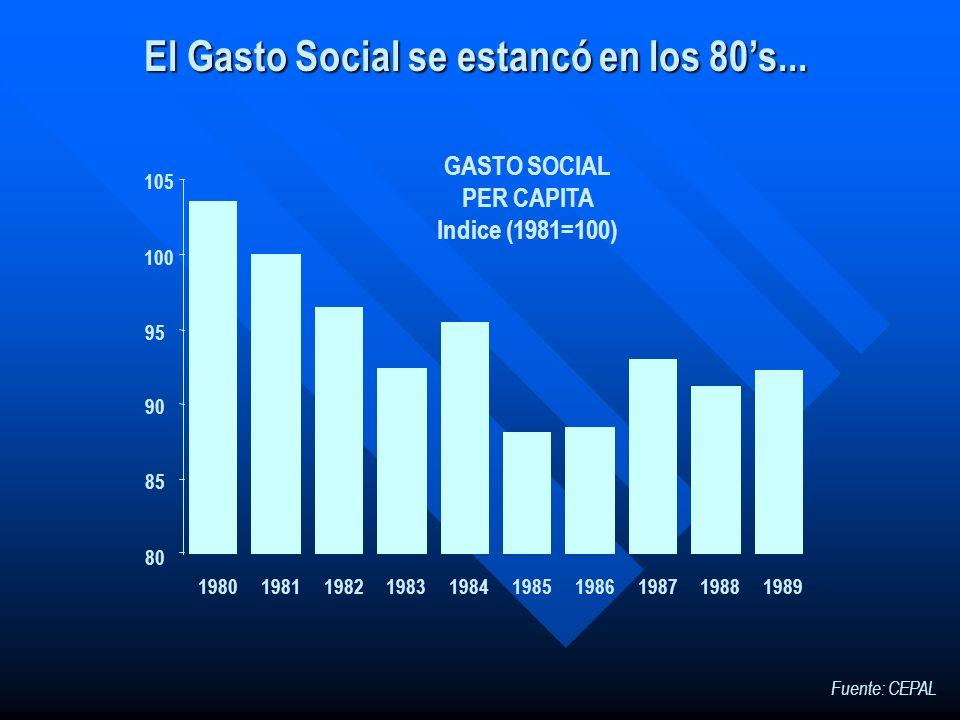 El Gasto Social se estancó en los 80's...
