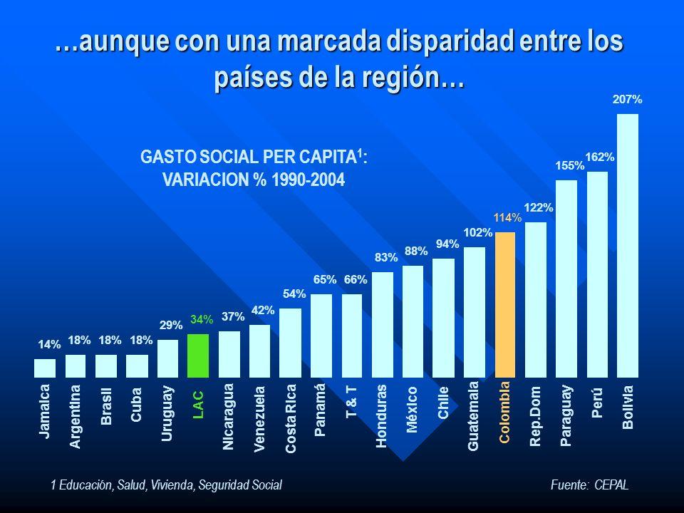 …aunque con una marcada disparidad entre los países de la región…