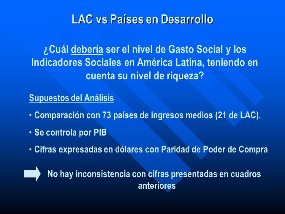 LAC vs Países en Desarrollo