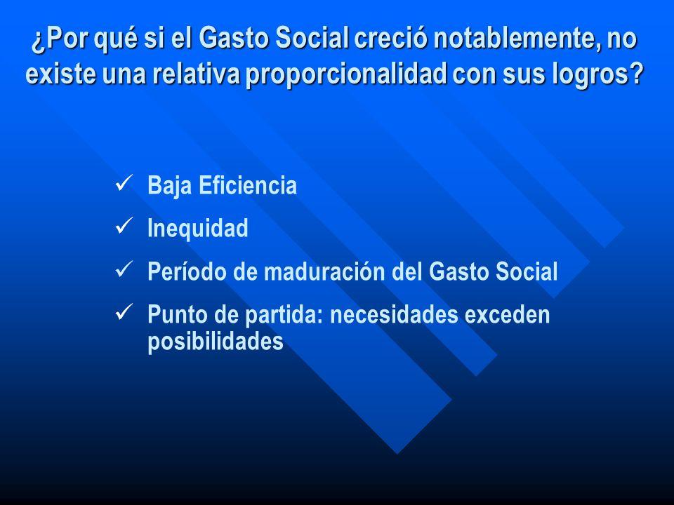 ¿Por qué si el Gasto Social creció notablemente, no existe una relativa proporcionalidad con sus logros