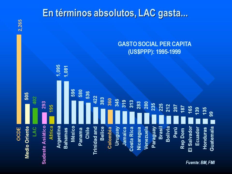 En términos absolutos, LAC gasta...