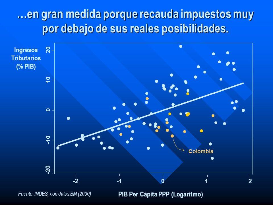 PIB Per Cápita PPP (Logaritmo) Ingresos Tributarios (% PIB)