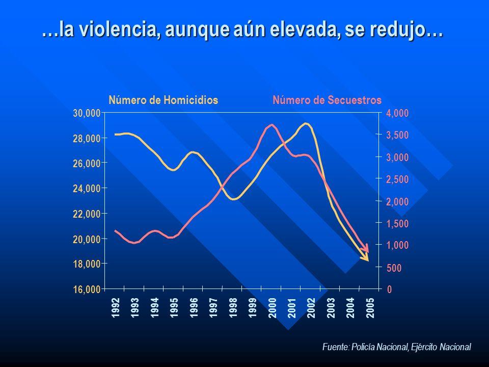 …la violencia, aunque aún elevada, se redujo…