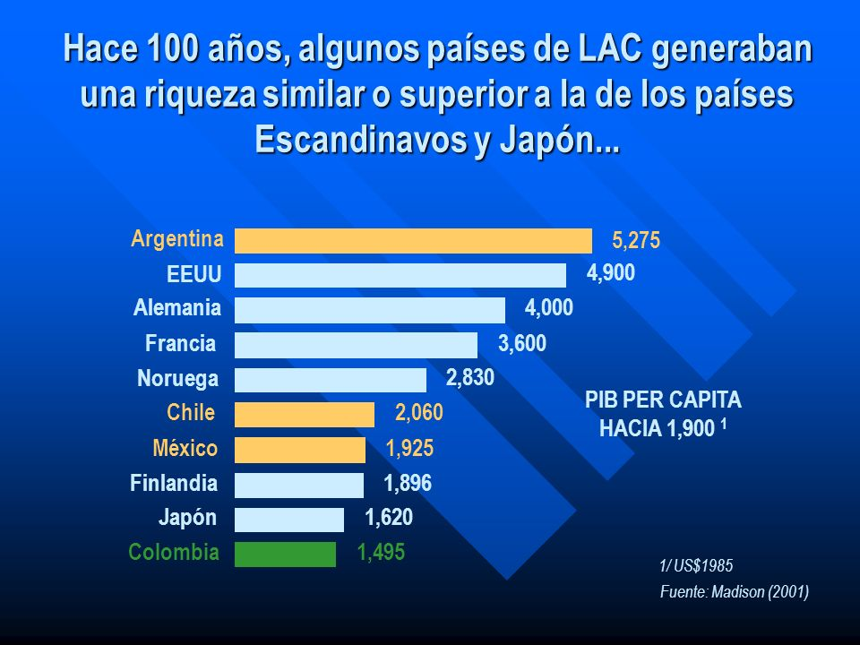 Hace 100 años, algunos países de LAC generaban una riqueza similar o superior a la de los países Escandinavos y Japón...