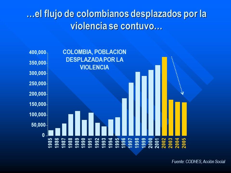 …el flujo de colombianos desplazados por la violencia se contuvo…
