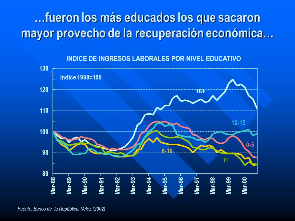 INDICE DE INGRESOS LABORALES POR NIVEL EDUCATIVO