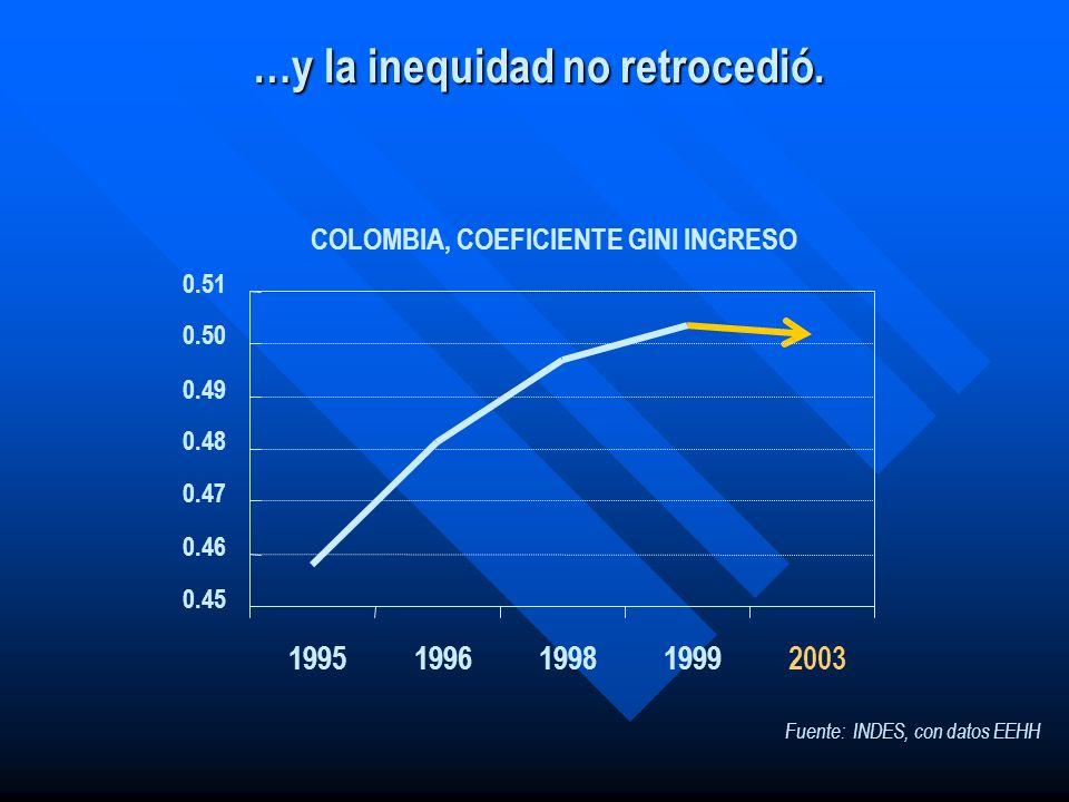 …y la inequidad no retrocedió.