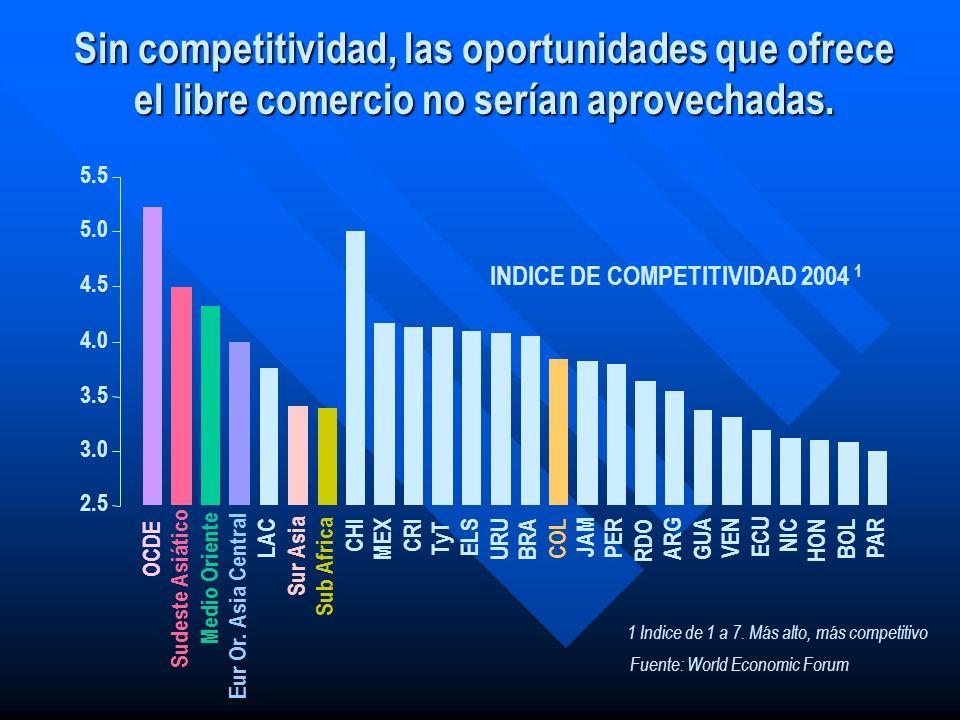 INDICE DE COMPETITIVIDAD 2004 1