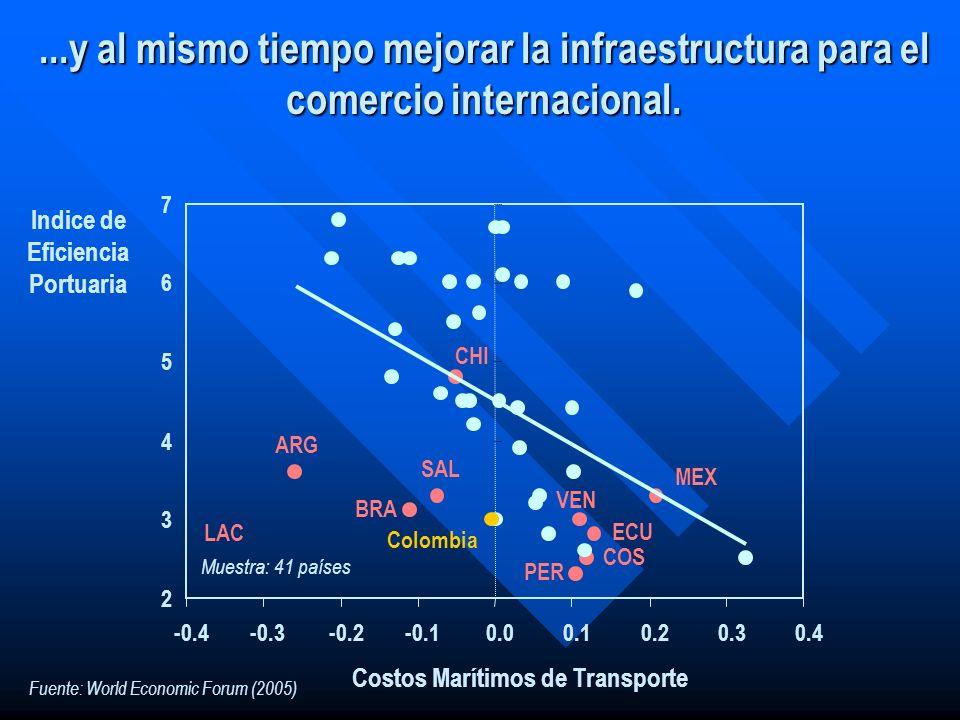Indice de Eficiencia Portuaria Costos Marítimos de Transporte