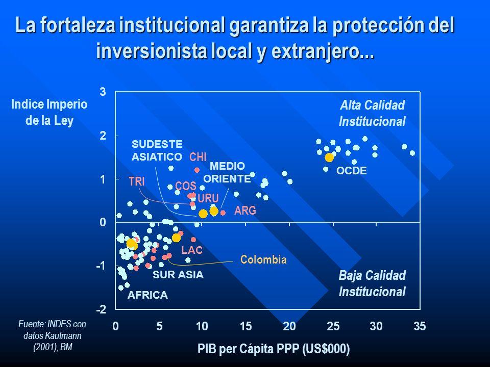 La fortaleza institucional garantiza la protección del inversionista local y extranjero...