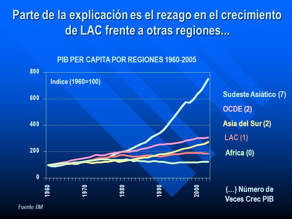 PIB PER CAPITA POR REGIONES 1960-2005 (…) Número de Veces Crec PIB