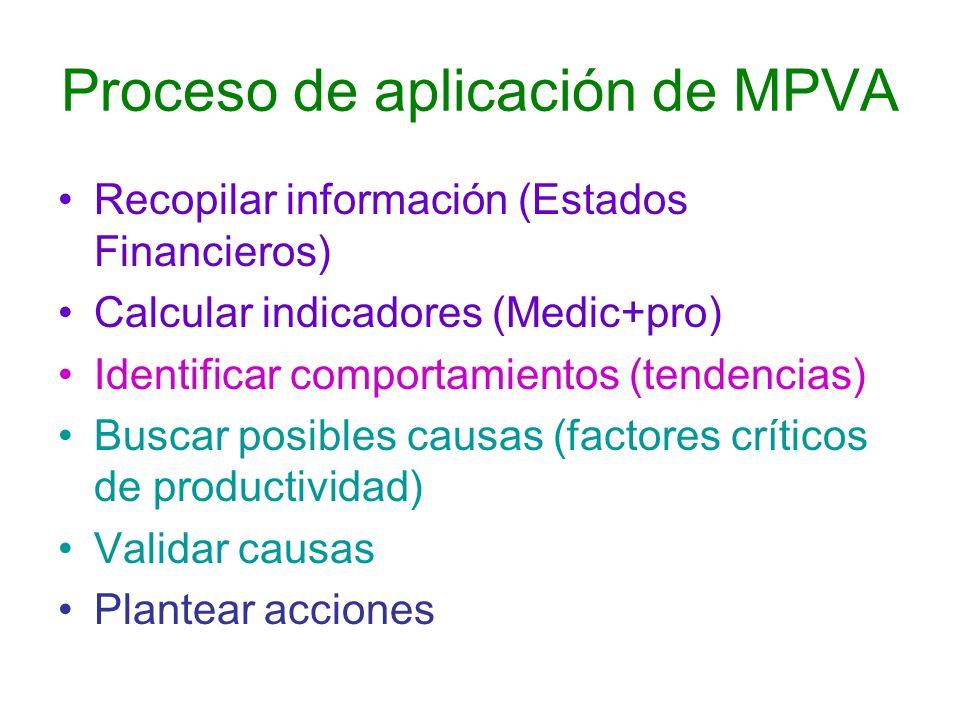 Proceso de aplicación de MPVA