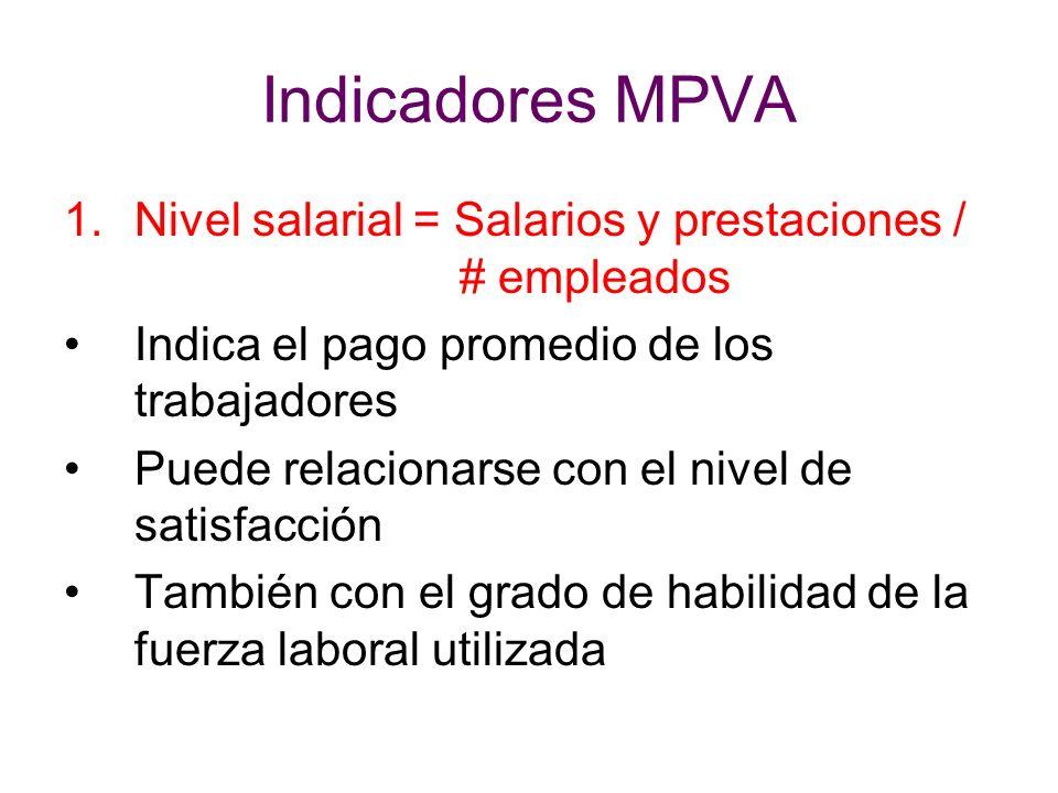 Indicadores MPVA Nivel salarial = Salarios y prestaciones / # empleados. Indica el pago promedio de los trabajadores.