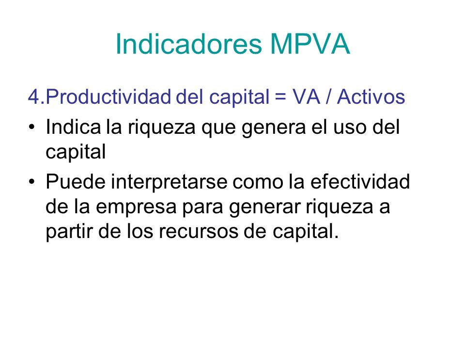 Indicadores MPVA 4.Productividad del capital = VA / Activos