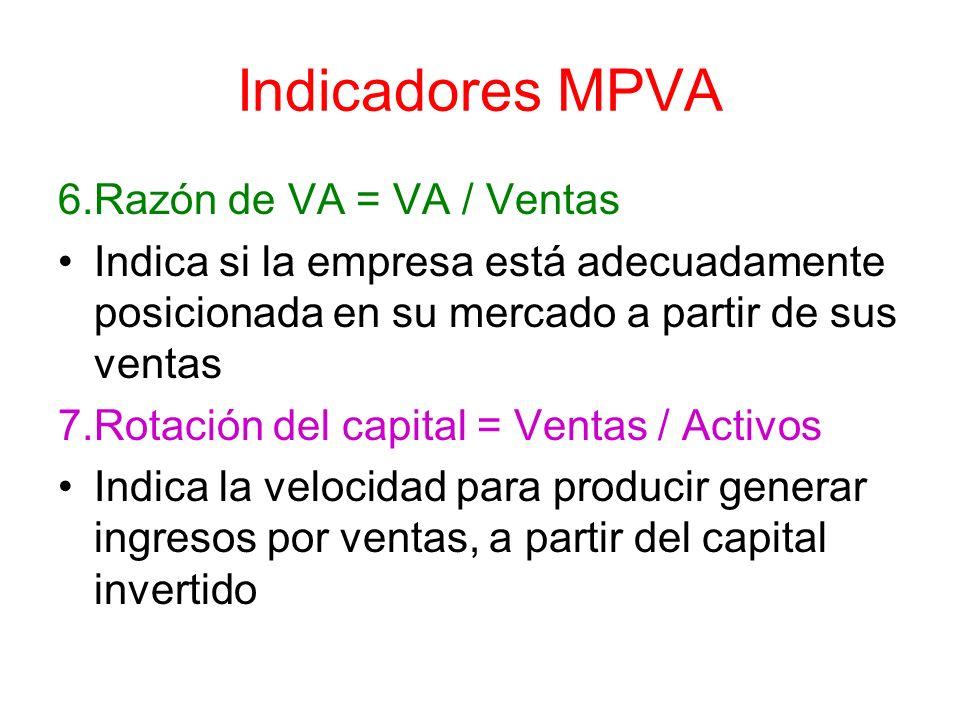 Indicadores MPVA 6.Razón de VA = VA / Ventas