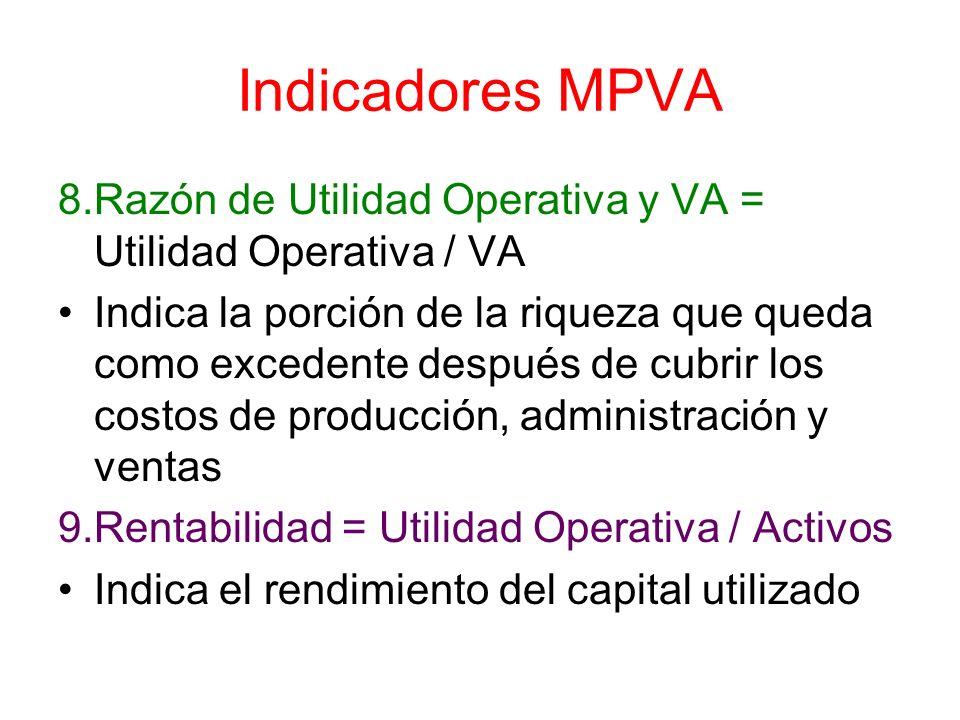 Indicadores MPVA 8.Razón de Utilidad Operativa y VA = Utilidad Operativa / VA.