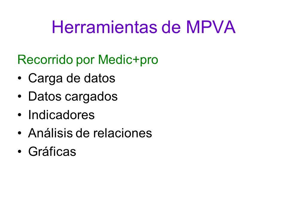 Herramientas de MPVA Recorrido por Medic+pro Carga de datos