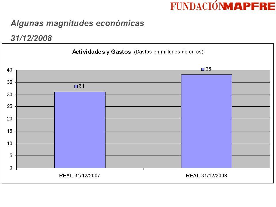 Algunas magnitudes económicas