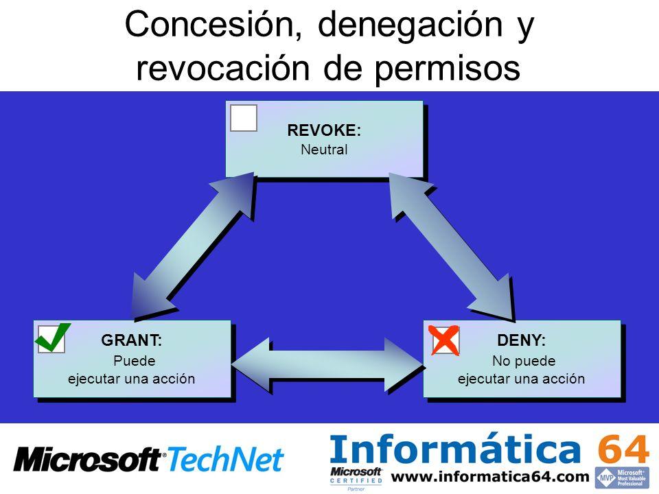 Concesión, denegación y revocación de permisos