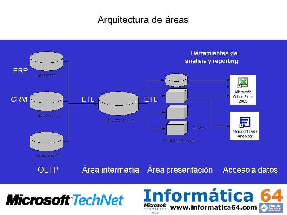 Arquitectura de áreas Herramientas de análisis y reporting.