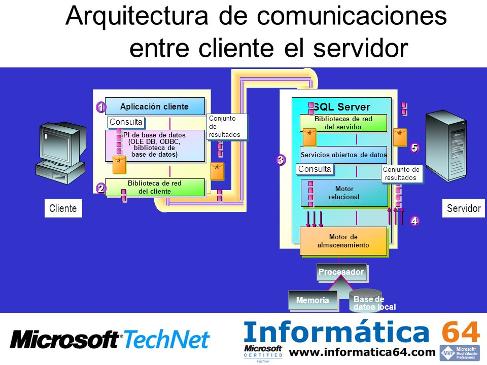 Arquitectura de comunicaciones entre cliente el servidor
