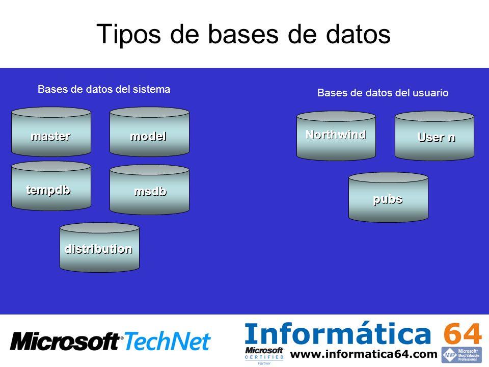 Tipos de bases de datos master Northwind User n model pubs tempdb msdb
