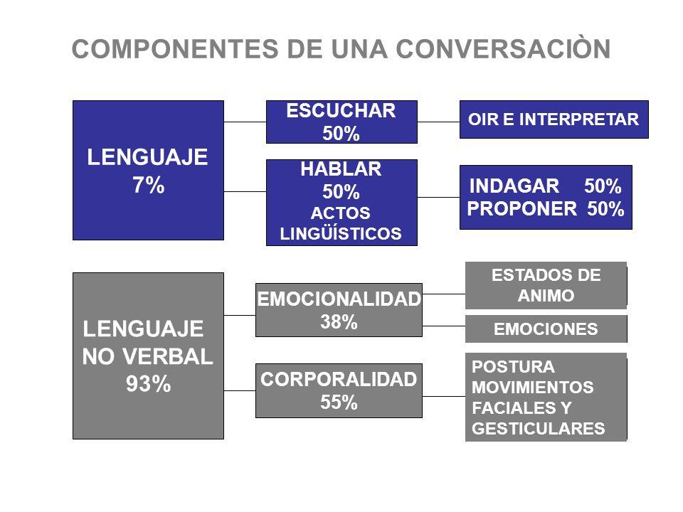 COMPONENTES DE UNA CONVERSACIÒN
