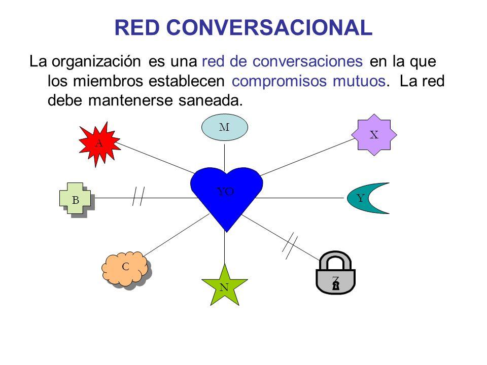 RED CONVERSACIONAL