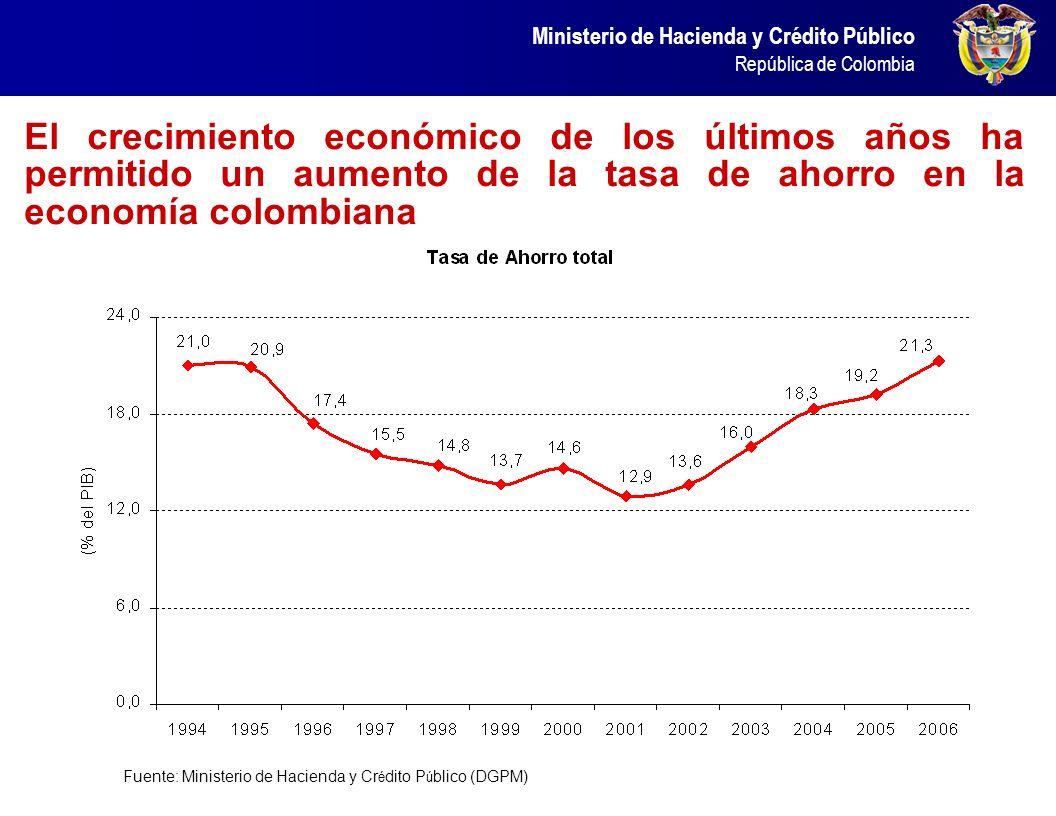 El crecimiento económico de los últimos años ha permitido un aumento de la tasa de ahorro en la economía colombiana