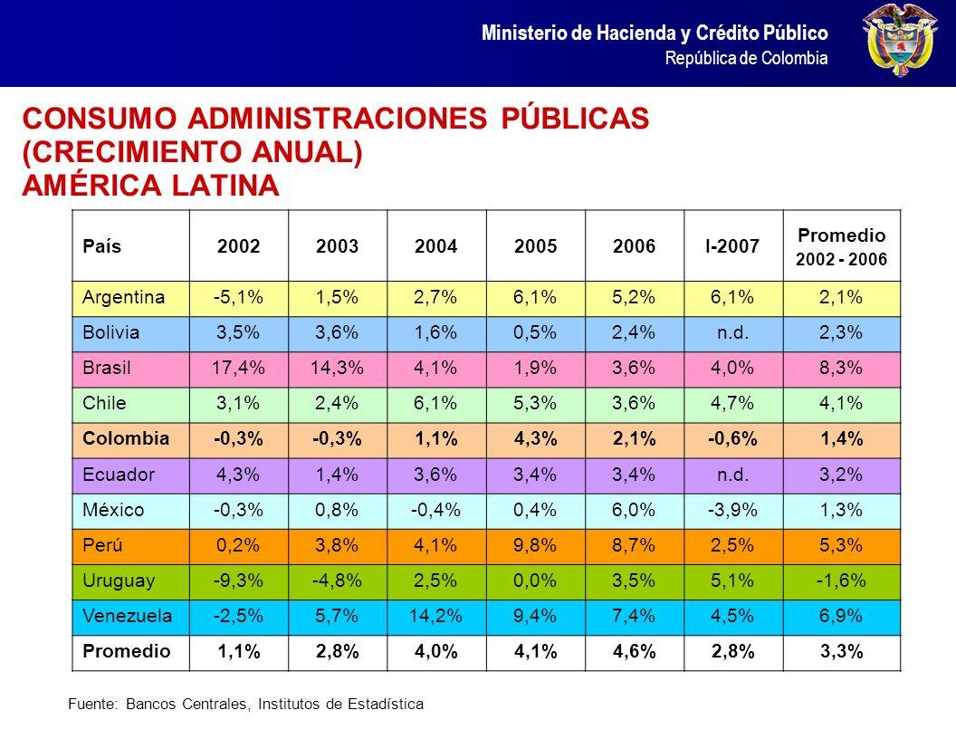 CONSUMO ADMINISTRACIONES PÚBLICAS (CRECIMIENTO ANUAL) AMÉRICA LATINA