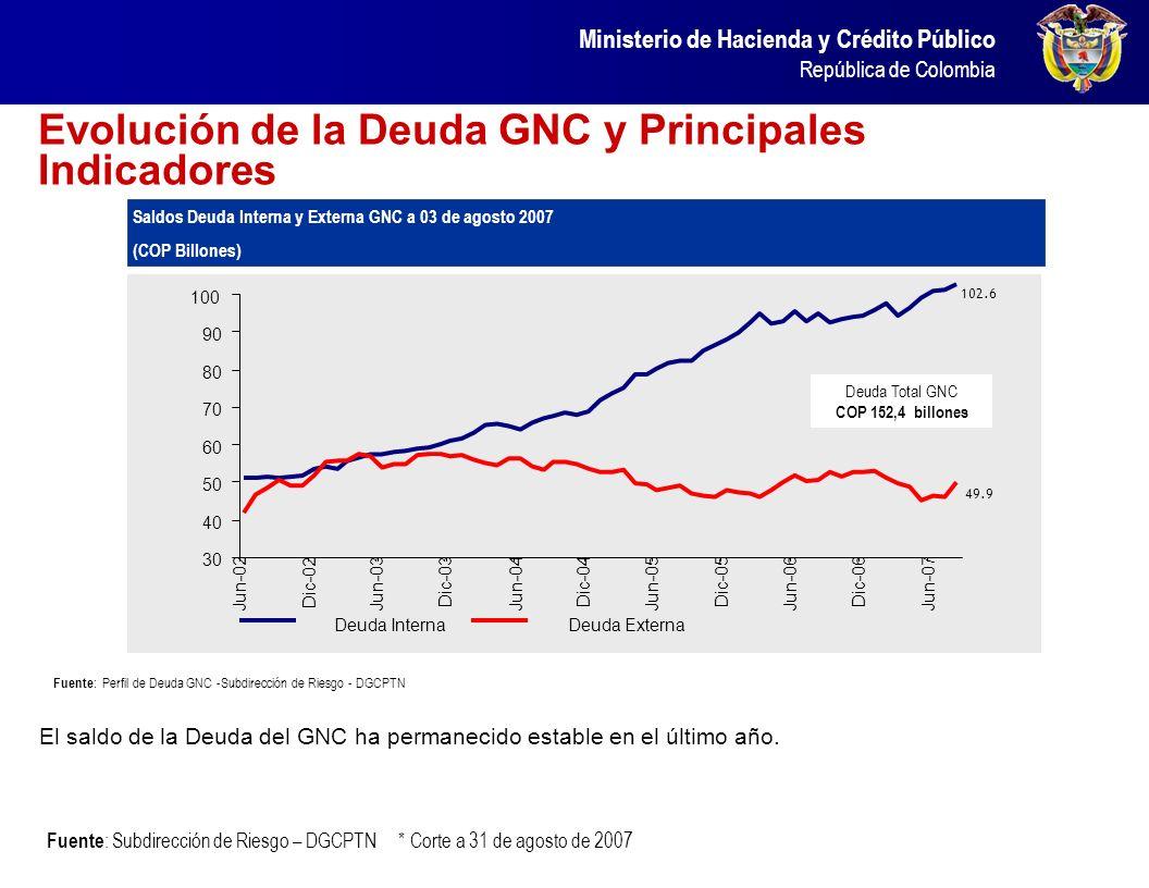 Evolución de la Deuda GNC y Principales Indicadores