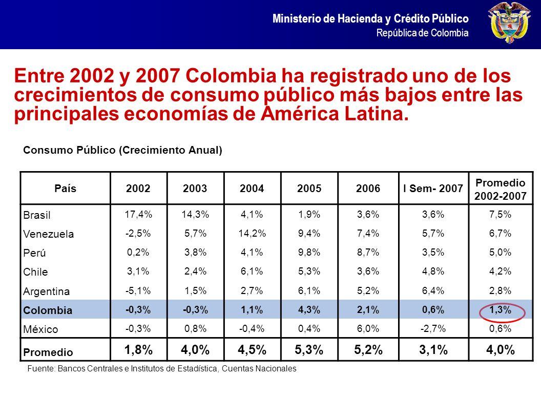 Entre 2002 y 2007 Colombia ha registrado uno de los crecimientos de consumo público más bajos entre las principales economías de América Latina.