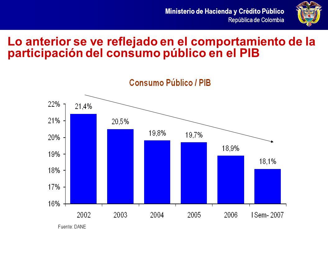 Lo anterior se ve reflejado en el comportamiento de la participación del consumo público en el PIB